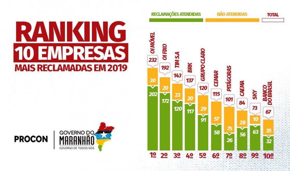 Ranking Procon